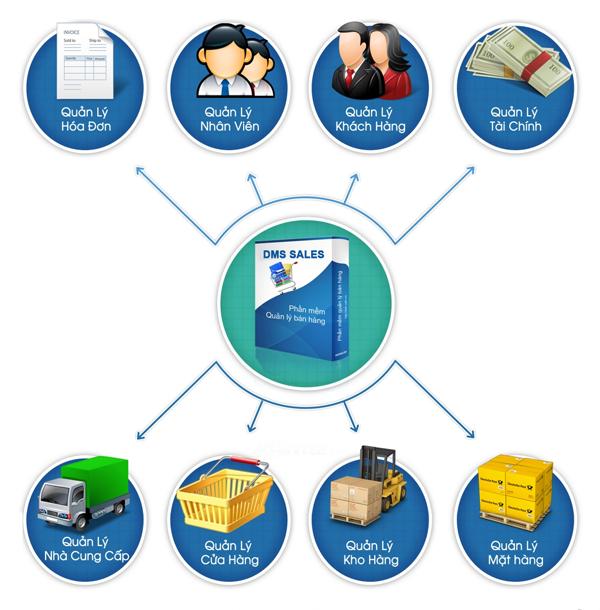Tư vấn doanh nghiệp lựa chọn phần mềm quản lý bán hàng